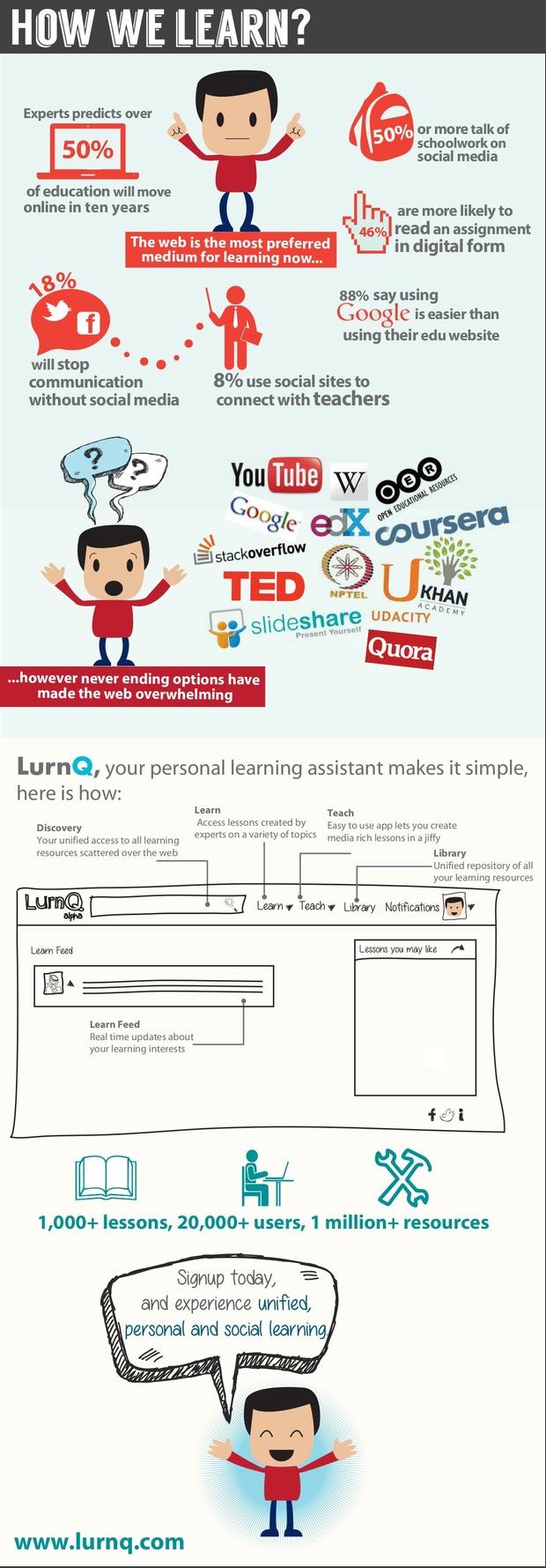 LurnQ infographic